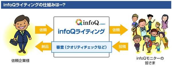 infoqのライティング